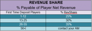Affiliate revenue shares karamba.com